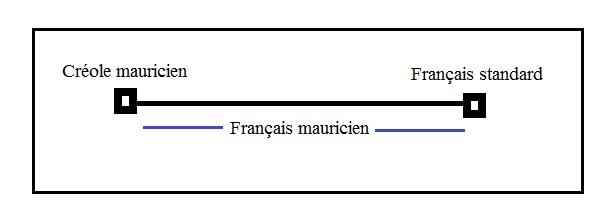 Le continuum linguistique dans lequel se trouve le français mauricien.